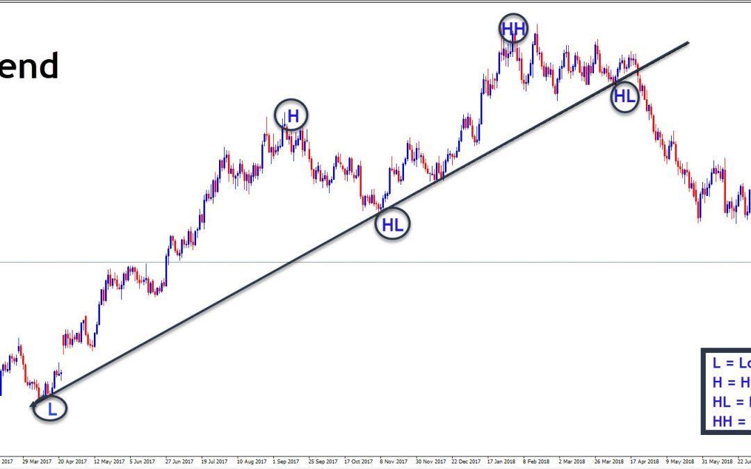 Trendlijnen Forex