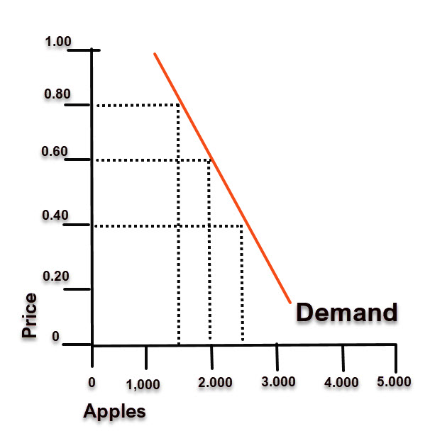 Supply en Demand uitgelegd.